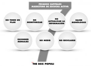 Pecados Capitales del Marketing de Escucha Activa