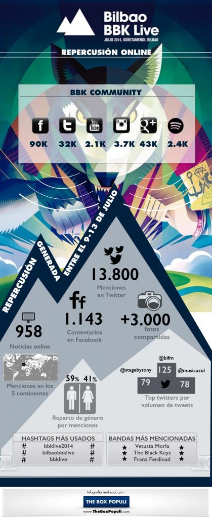 Infografía BBK Live 2014