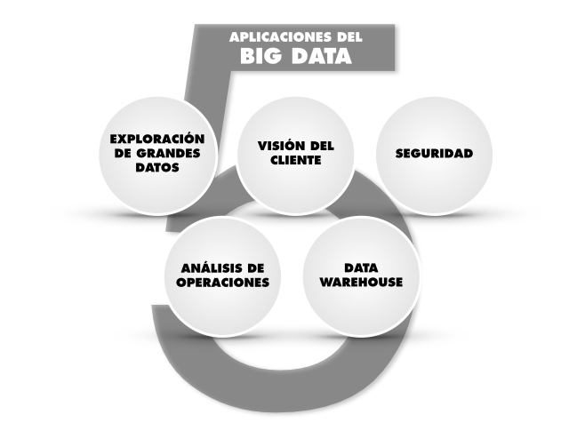 5 aplicaciones del Big Data