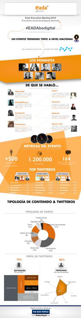 Infografía EADAbeDigital Executive Meeting Big Data