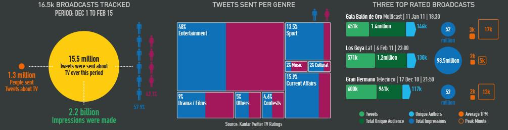 Estadísticas programas televisión y eventos en Twitter