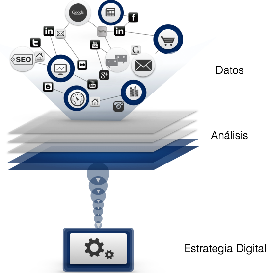 infografía Estrategia Digital