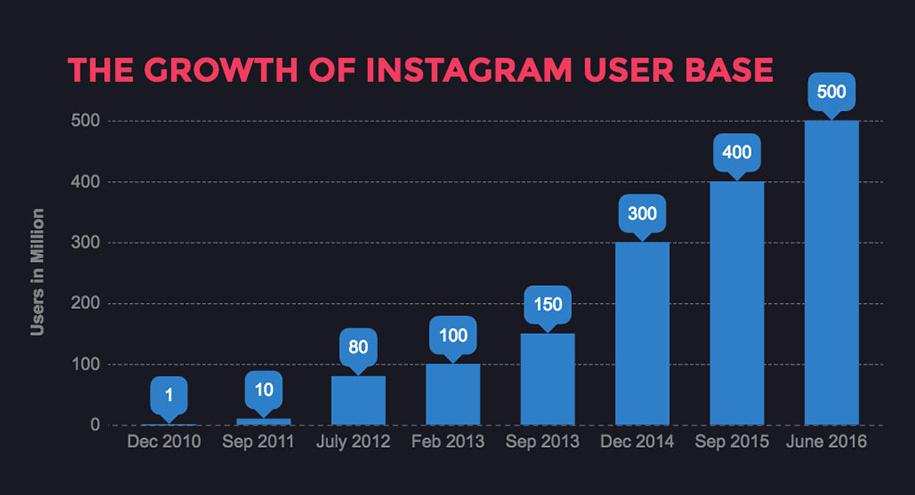 estrategia de Marketing Digital para tu cuenta de Instagram