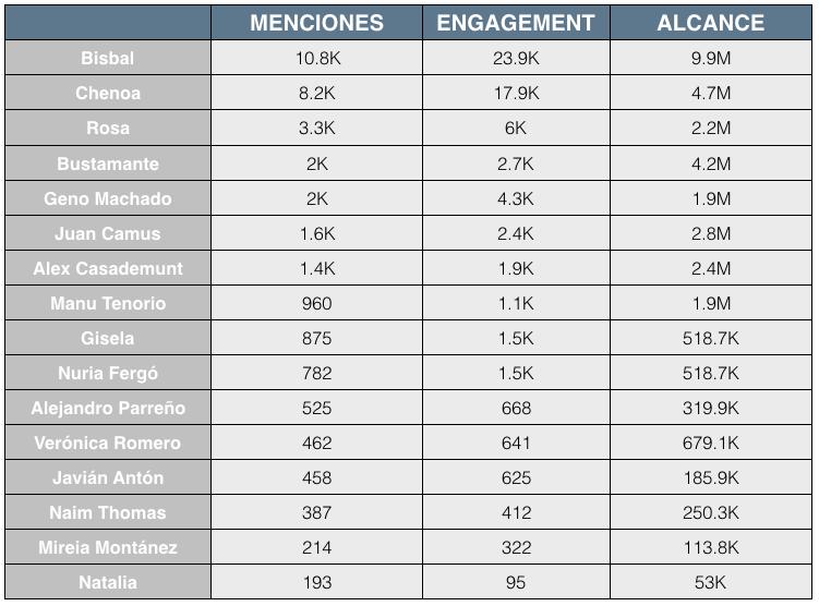 Datos de Operación Triunfo el Reencuentro en redes sociales primer especial